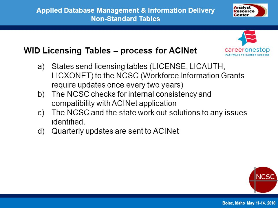 Boise, Idaho May 11-14, 2010 WID Licensing Tables – process for ACINet a)States send licensing tables (LICENSE, LICAUTH, LICXONET) to the NCSC (Workforce Information Grants require updates once every two years) b)The NCSC checks for internal consistency and compatibility with ACINet application c)The NCSC and the state work out solutions to any issues identified.