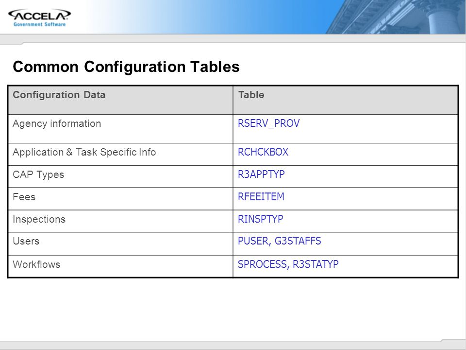 Common Configuration Tables Configuration DataTable Agency information RSERV_PROV Application & Task Specific Info RCHCKBOX CAP Types R3APPTYP Fees RF