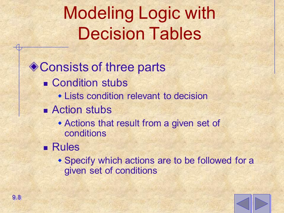 Modeling Logic with Decision Tables Indifferent Condition Condition whose value does not affect which action is taken for two or more rules Standard procedure for creating decision tables Name the condition and values each condition can assume Name all possible actions that can occur List all rules Define the actions for each rule Simplify the table 9.9