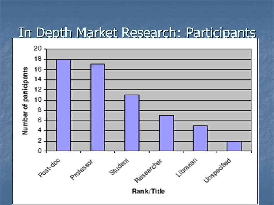 Helle Lauridsen, Proquest CSA, LIDA 2007, Dubrovnik, May 28, 2007 In Depth Market Research: Participants