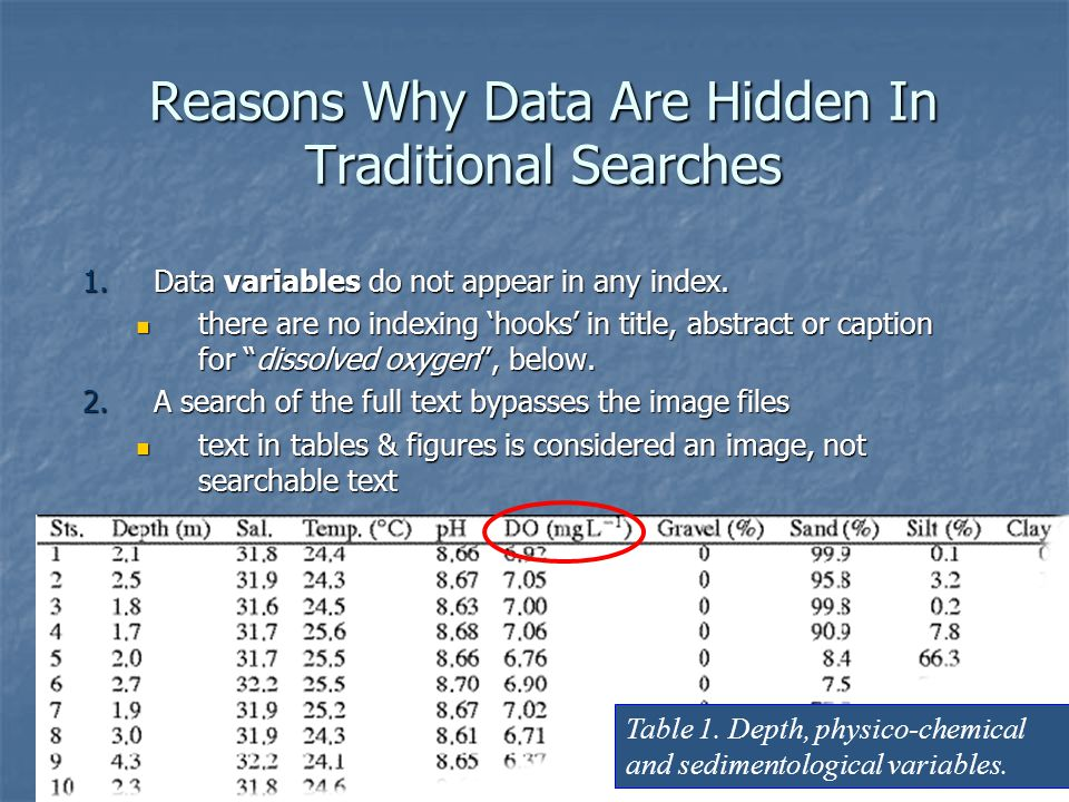 Helle Lauridsen, Proquest CSA, LIDA 2007, Dubrovnik, May 28, 2007 Reasons Why Data Are Hidden In Traditional Searches 1.Data variables do not appear in any index.