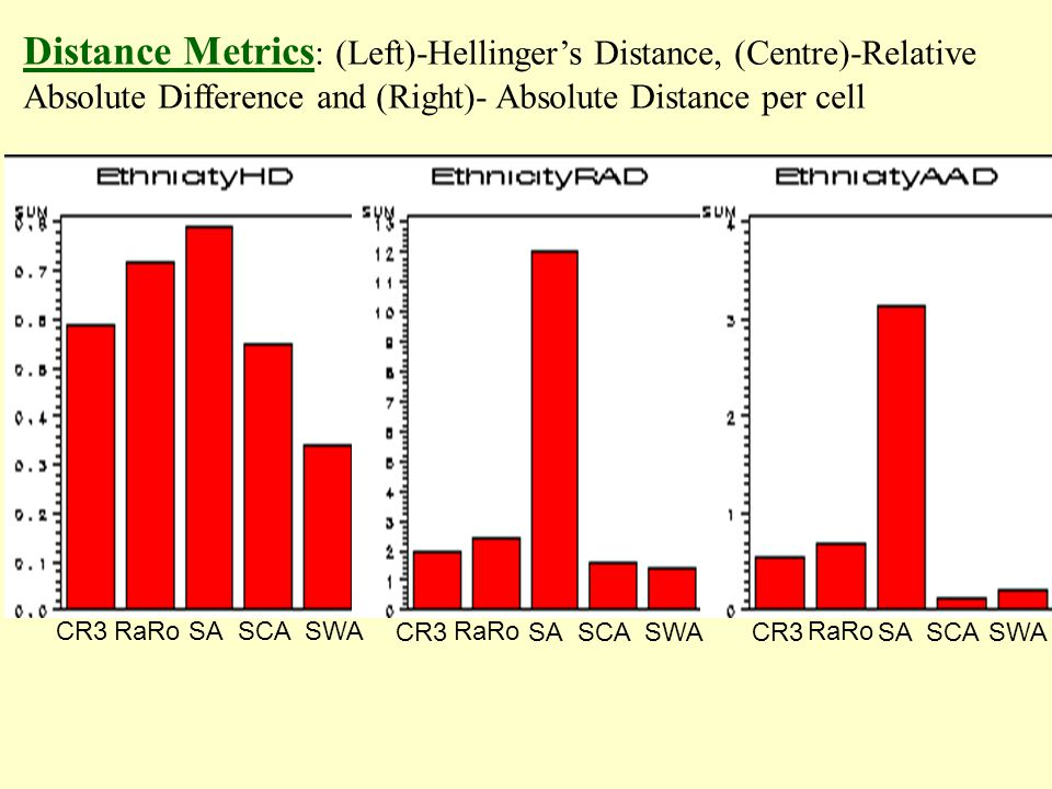 Distance Metrics : (Left)-Hellingers Distance, (Centre)-Relative Absolute Difference and (Right)- Absolute Distance per cell CR3 RaRo SASCASWACR3 RaRo SASCASWACR3 RaRo SASCASWA