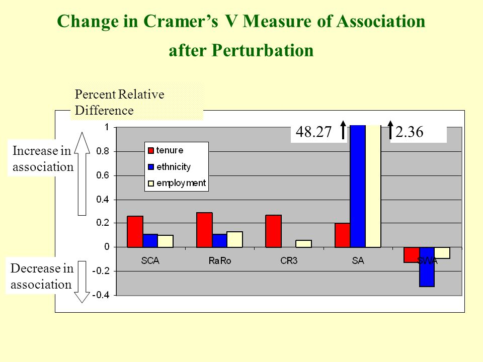2.3648.27 Change in Cramers V Measure of Association after Perturbation Increase in association Decrease in association Percent Relative Difference