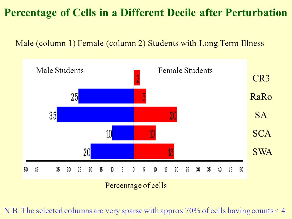 CR3 RaRo SA SCA SWA Percentage of Cells in a Different Decile after Perturbation Male (column 1) Female (column 2) Students with Long Term Illness Male StudentsFemale Students Percentage of cells N.B.