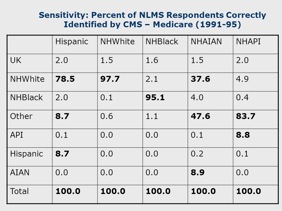 Sensitivity: Percent of NLMS Respondents Correctly Identified by CMS – Medicare (1991-95) HispanicNHWhiteNHBlackNHAIANNHAPI UK2.01.51.61.52.0 NHWhite78.597.72.137.64.9 NHBlack2.00.195.14.00.4 Other8.70.61.147.683.7 API0.10.0 0.18.8 Hispanic8.70.0 0.20.1 AIAN0.0 8.90.0 Total100.0