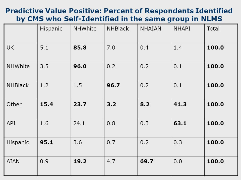 Predictive Value Positive: Percent of Respondents Identified by CMS who Self-Identified in the same group in NLMS HispanicNHWhiteNHBlackNHAIANNHAPITotal UK5.185.87.00.41.4100.0 NHWhite3.596.00.2 0.1100.0 NHBlack1.21.596.70.20.1100.0 Other15.423.73.28.241.3100.0 API1.624.10.80.363.1100.0 Hispanic95.13.60.70.20.3100.0 AIAN0.919.24.769.70.0100.0