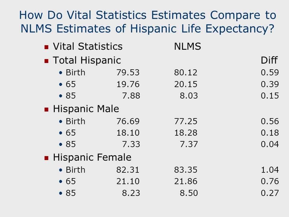 How Do Vital Statistics Estimates Compare to NLMS Estimates of Hispanic Life Expectancy.