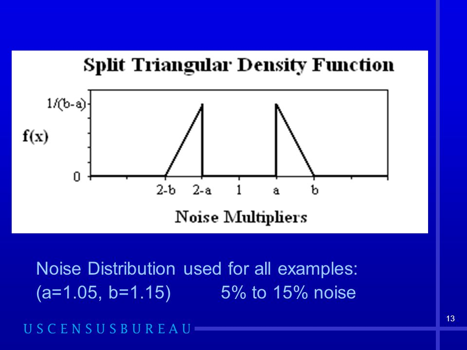 13 Noise Distribution used for all examples: (a=1.05, b=1.15) 5% to 15% noise