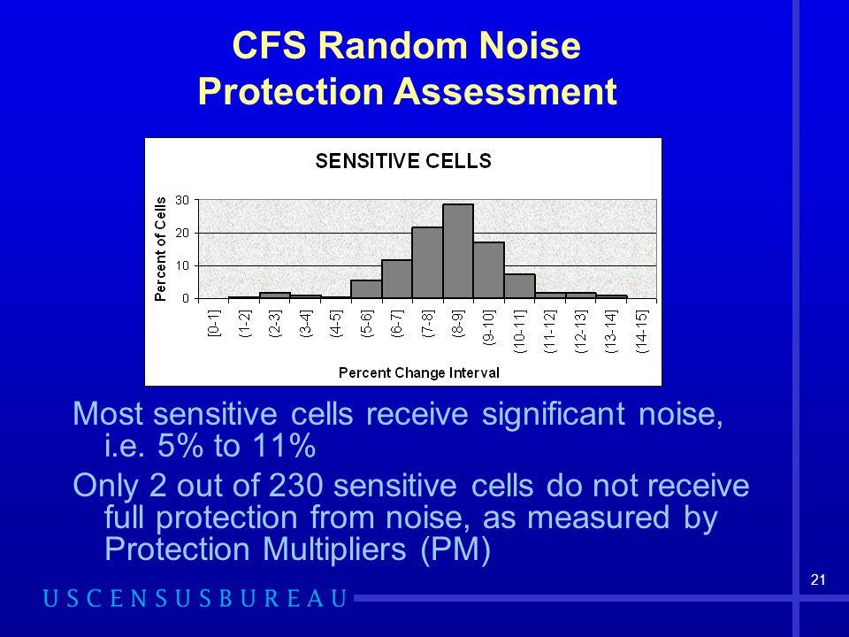 21 CFS Random Noise Protection Assessment Most sensitive cells receive significant noise, i.e.