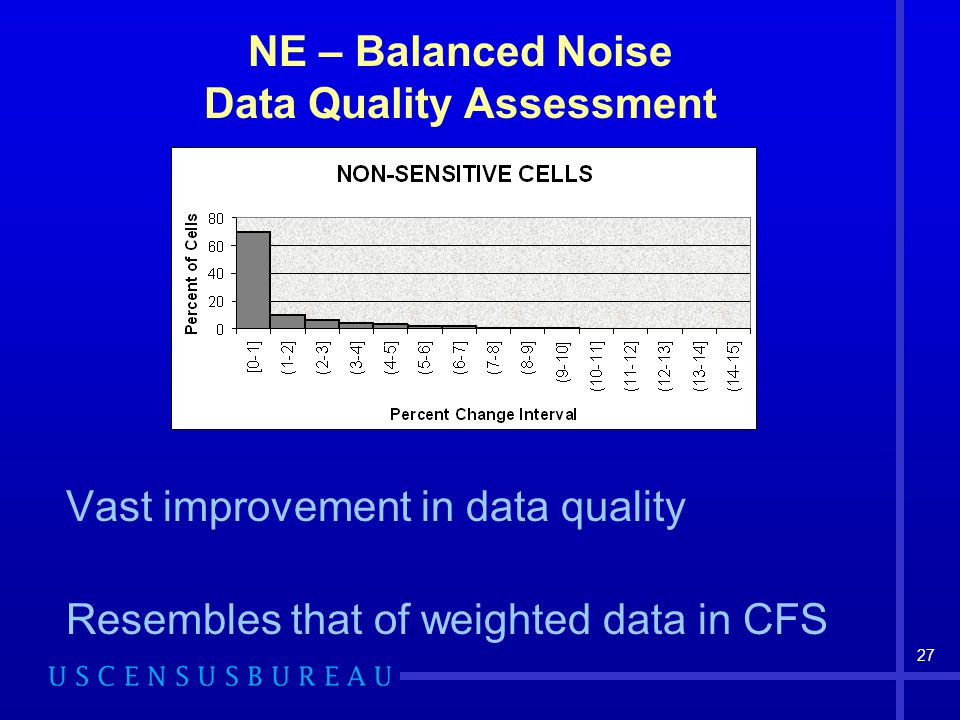 27 NE – Balanced Noise Data Quality Assessment Vast improvement in data quality Resembles that of weighted data in CFS