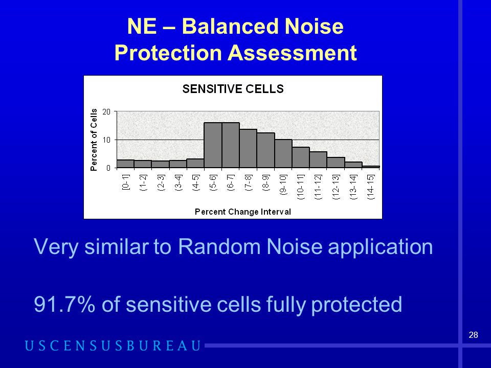 28 NE – Balanced Noise Protection Assessment Very similar to Random Noise application 91.7% of sensitive cells fully protected