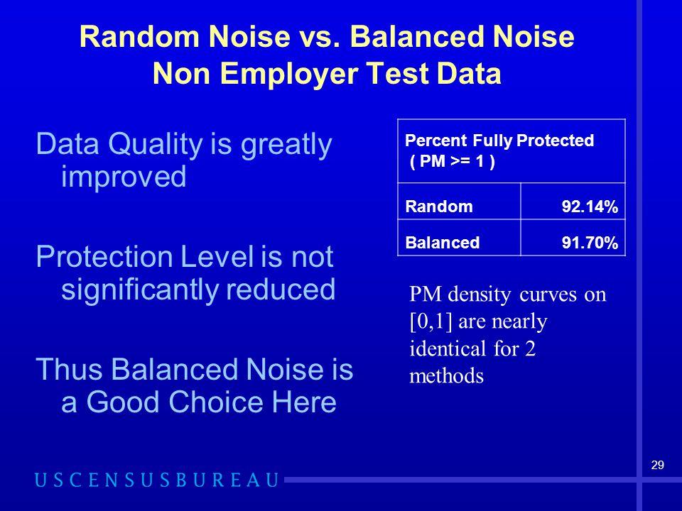 29 Random Noise vs.