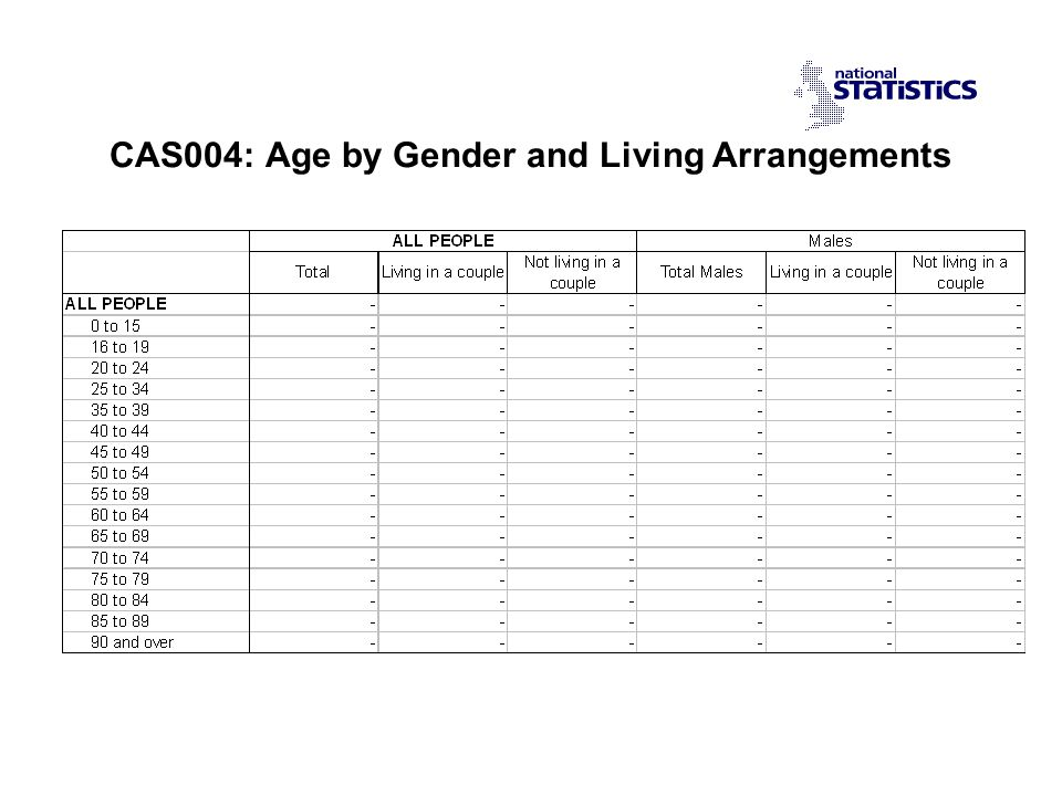 CAS004: Age by Gender and Living Arrangements