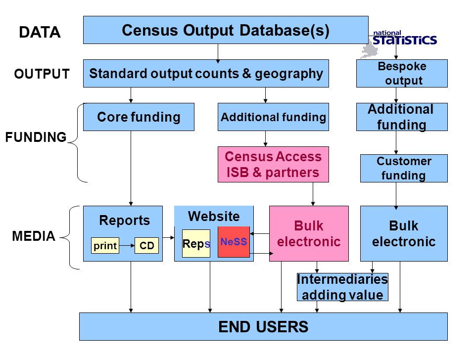 Census Output Database(s) Standard output counts & geography Core funding Additional funding Bespoke output Additional funding Census Access ISB & partners Customer funding Bulk electronic Bulk electronic END USERS printCD Reps NeSS DATA OUTPUT FUNDING MEDIA Intermediaries adding value Reports Website