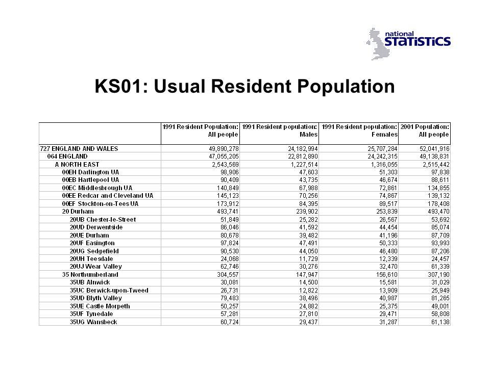KS01: Usual Resident Population