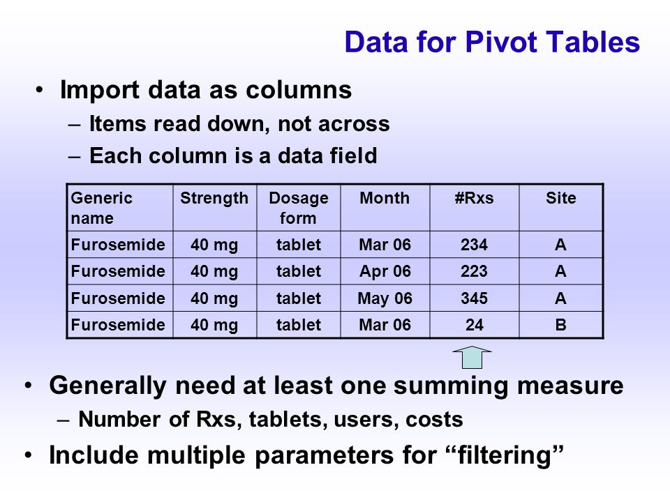 Data for Pivot Tables Import data as columns –Items read down, not across –Each column is a data field Generic name StrengthDosage form Month#RxsSite