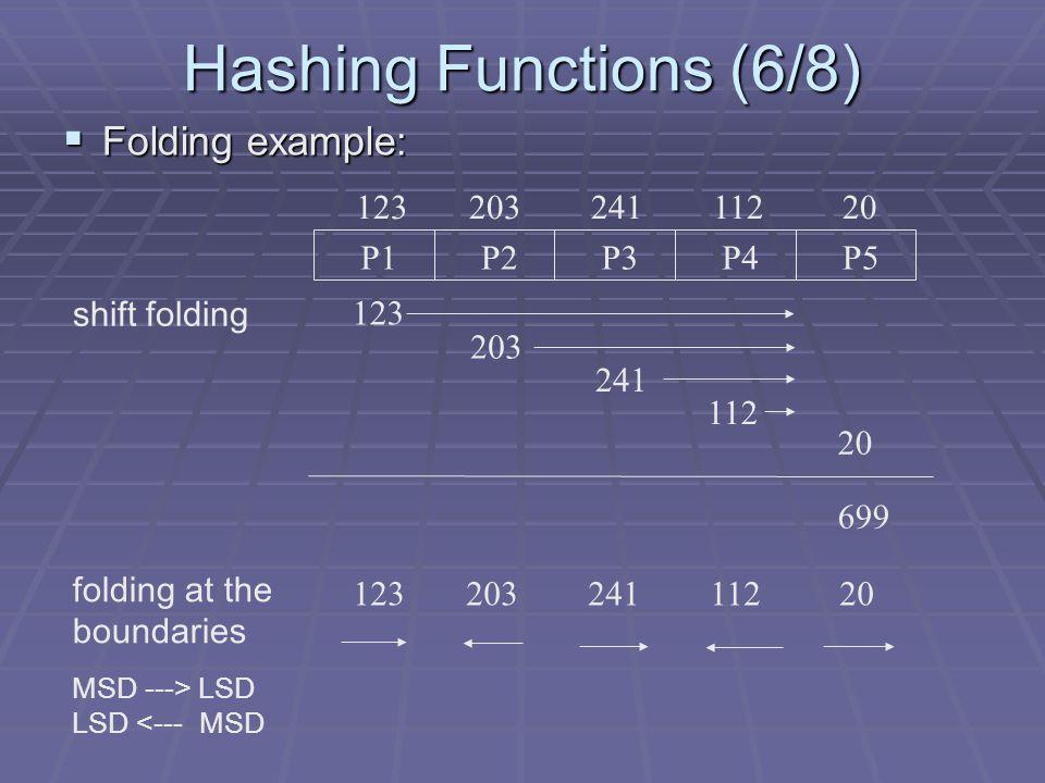 P1P2P3P4P5 123 203 241 112 20 shift folding 123 203 241 112 20 699 folding at the boundaries MSD ---> LSD LSD <--- MSD 123 203 241 112 20 Hashing Func