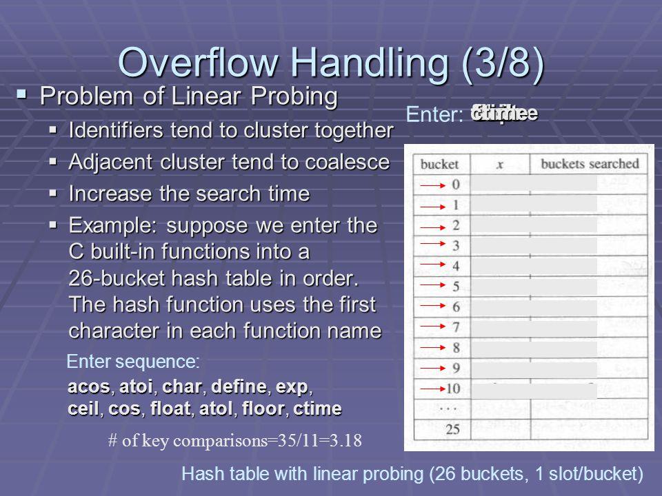 Overflow Handling (3/8) Problem of Linear Probing Problem of Linear Probing Identifiers tend to cluster together Identifiers tend to cluster together