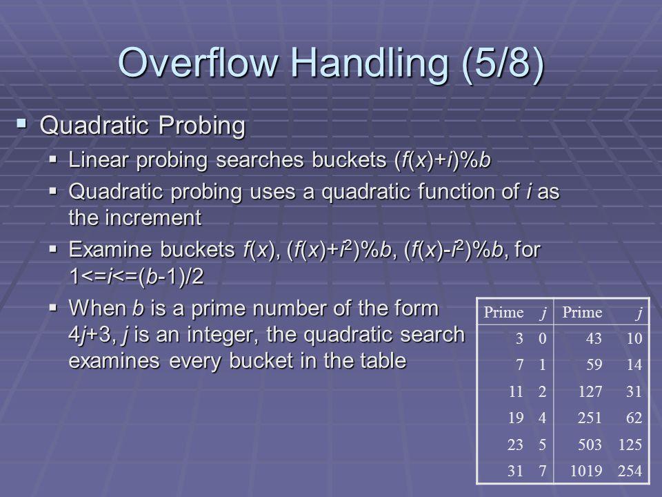 Overflow Handling (5/8) Quadratic Probing Quadratic Probing Linear probing searches buckets (f(x)+i)%b Linear probing searches buckets (f(x)+i)%b Quad