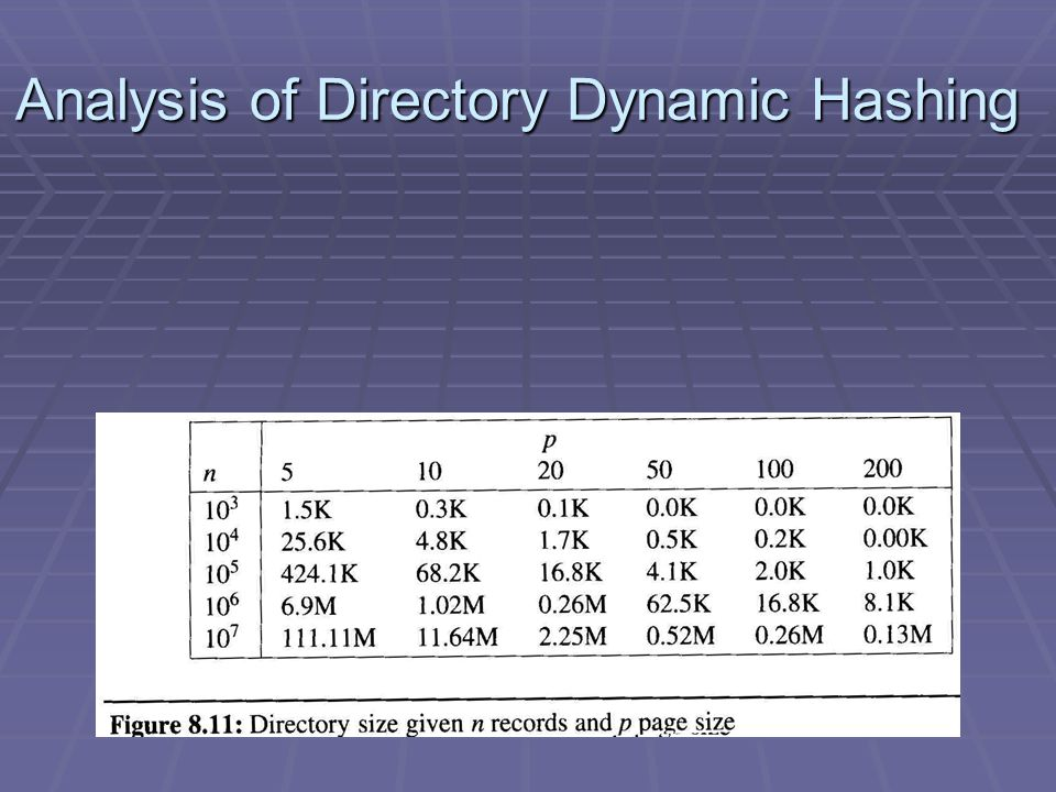 Analysis of Directory Dynamic Hashing