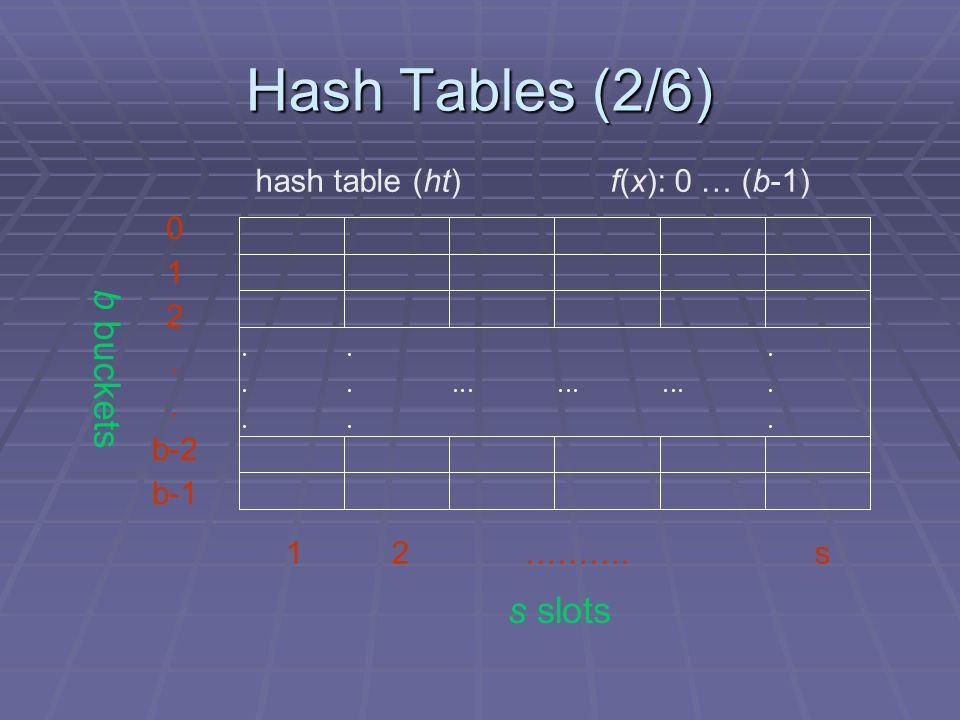 Hash Tables (2/6) 0 1 2. b-2 b-1 1 2 ………. s hash table (ht) f(x): 0 … (b-1) s slots b buckets