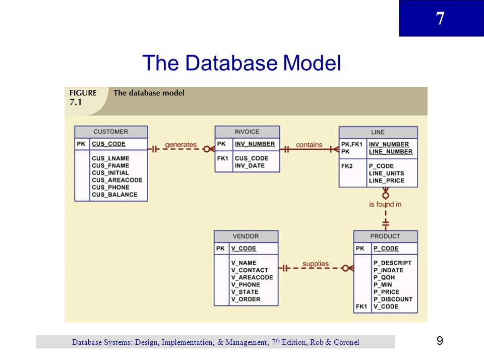 7 70 Database Systems: Design, Implementation, & Management, 7 th Edition, Rob & Coronel Virtual Tables: Creating a View View is virtual table based on SELECT query –Can contain columns, computed columns, aliases, and aggregate functions from one or more tables Base tables are tables on which view is based Create view by using CREATE VIEW command