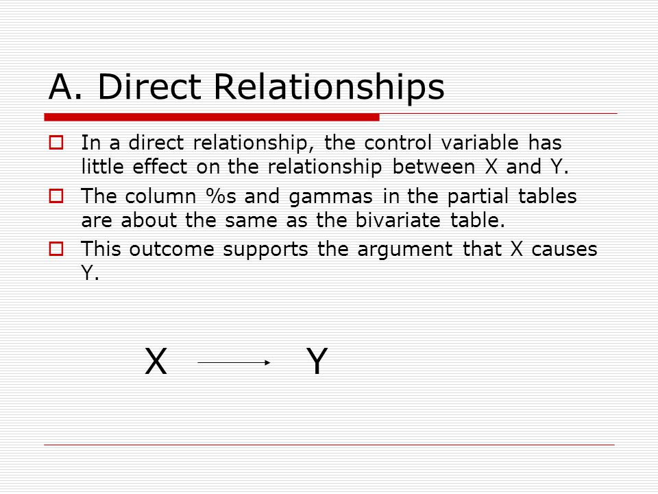 A. Direct Relationships In a direct relationship, the control variable has little effect on the relationship between X and Y. The column %s and gammas