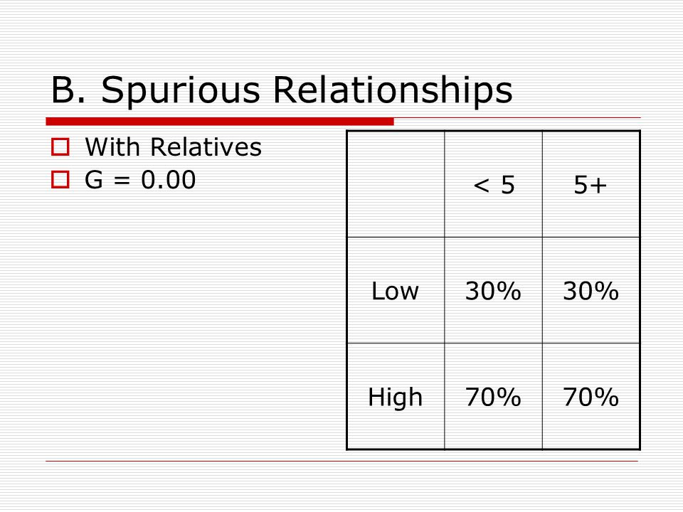 B. Spurious Relationships With Relatives G = 0.00 < 55+ Low30% High70%