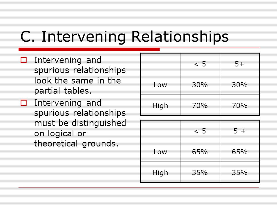 C. Intervening Relationships Intervening and spurious relationships look the same in the partial tables. Intervening and spurious relationships must b