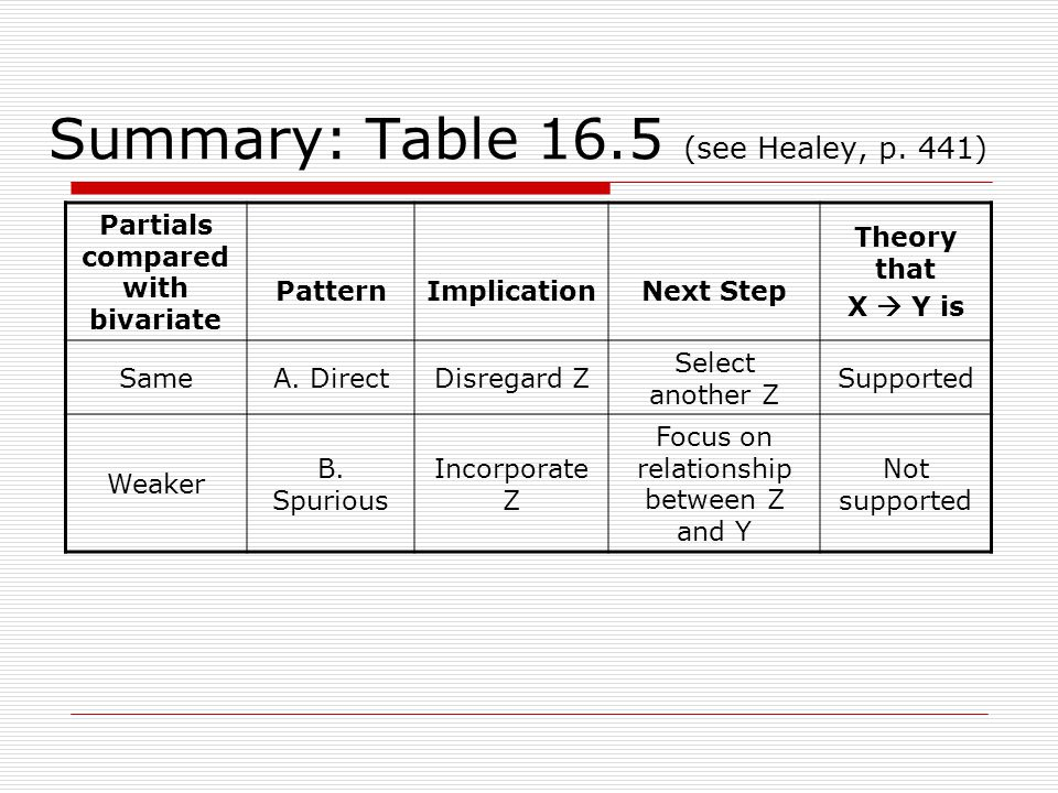 Summary: Table 16.5 (see Healey, p. 441) Partials compared with bivariate PatternImplicationNext Step Theory that X Y is SameA. DirectDisregard Z Sele
