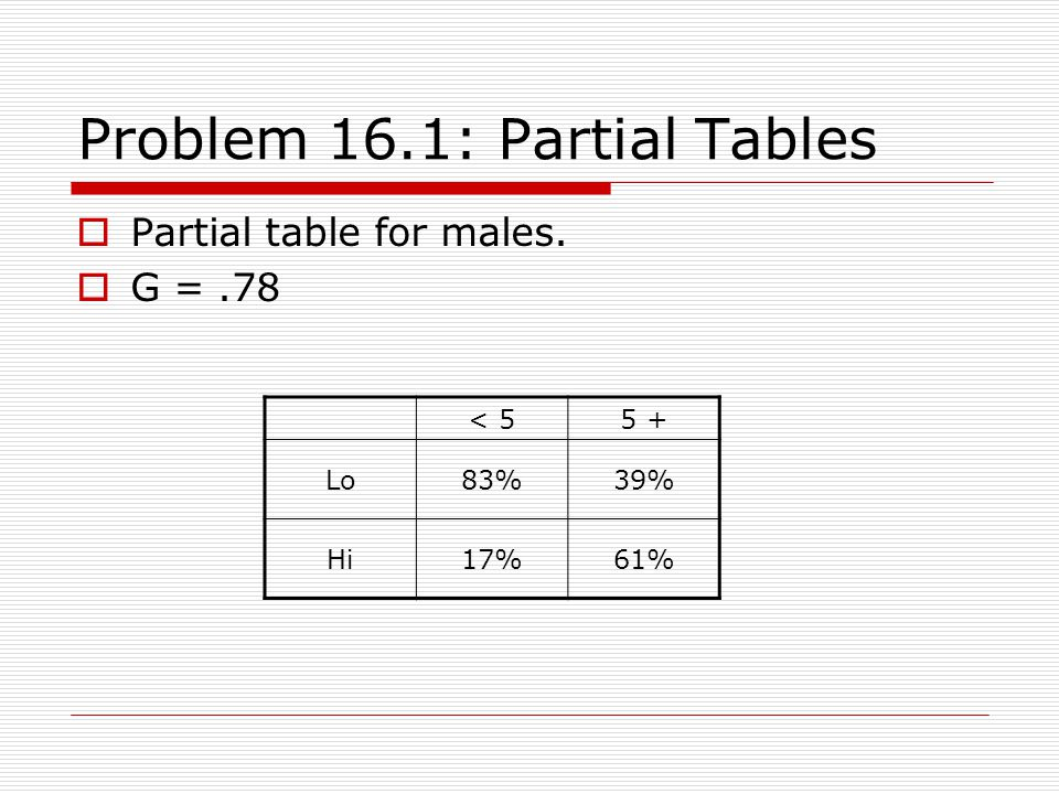 Problem 16.1: Partial Tables Partial table for males. G =.78 < 55 + Lo83%39% Hi17%61%