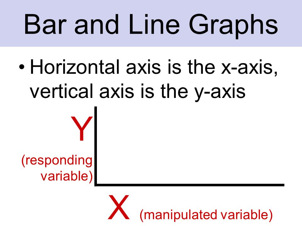 Make sure the each axis is labeled The vertical axis (y-axis) should be labeled with the responding variable, the horizontal axis (x- axis) should be labeled with the manipulated variable Include units Bar and Line Graphs
