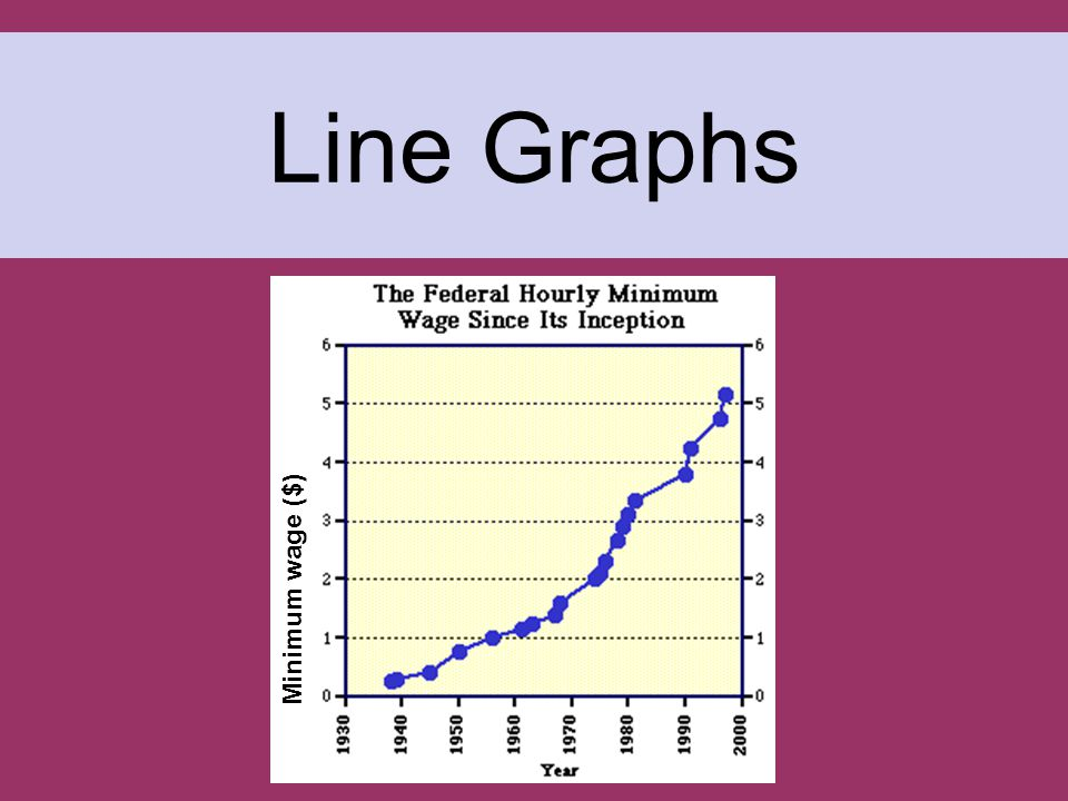Used to display data that shows how one variable (the responding variable) changes in response to another variable (the manipulated variable) Line Graphs