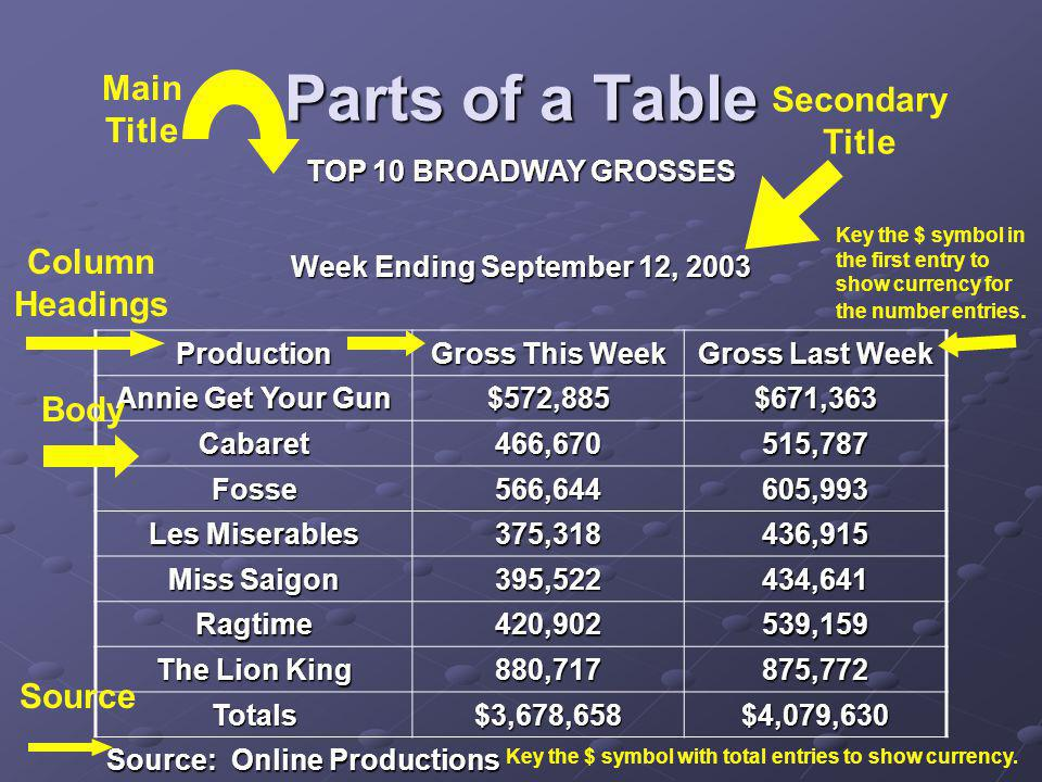 Parts of a Table TOP 10 BROADWAY GROSSES Week Ending September 12, 2003 Production Gross This Week Gross Last Week Annie Get Your Gun $572,885$671,363