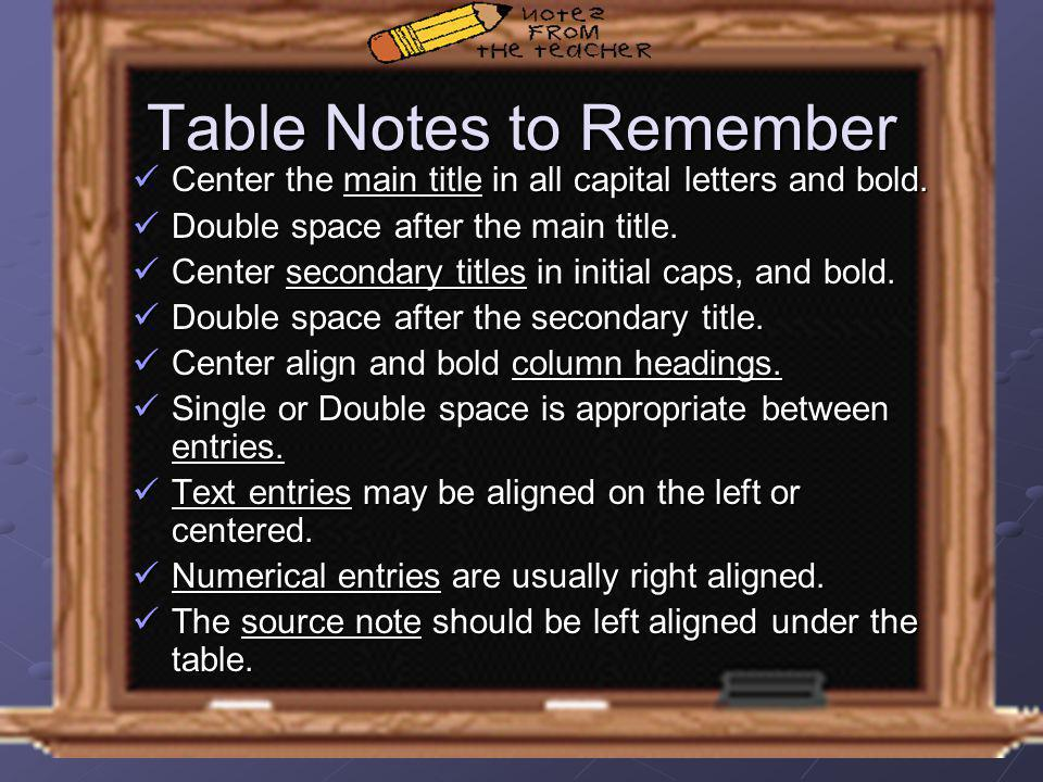 Table Notes to Remember Center the main title in all capital letters and bold. Center the main title in all capital letters and bold. Double space aft
