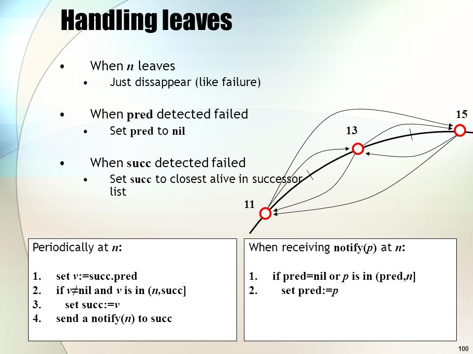 100 Handling leaves When n leaves Just dissappear (like failure) When pred detected failed Set pred to nil When succ detected failed Set succ to closest alive in successor list Periodically at n : 1.set v:=succ.pred 2.if vnil and v is in (n,succ] 3.