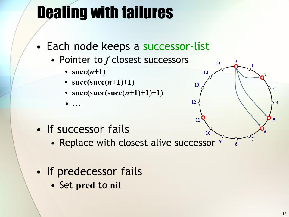 17 Dealing with failures Each node keeps a successor-list Pointer to f closest successors succ(n+1) succ(succ(n+1)+1) succ(succ(succ(n+1)+1)+1)... If