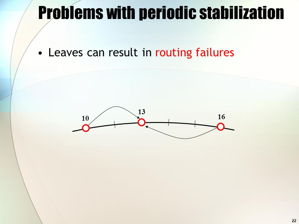 22 Problems with periodic stabilization Leaves can result in routing failures 10 13 16