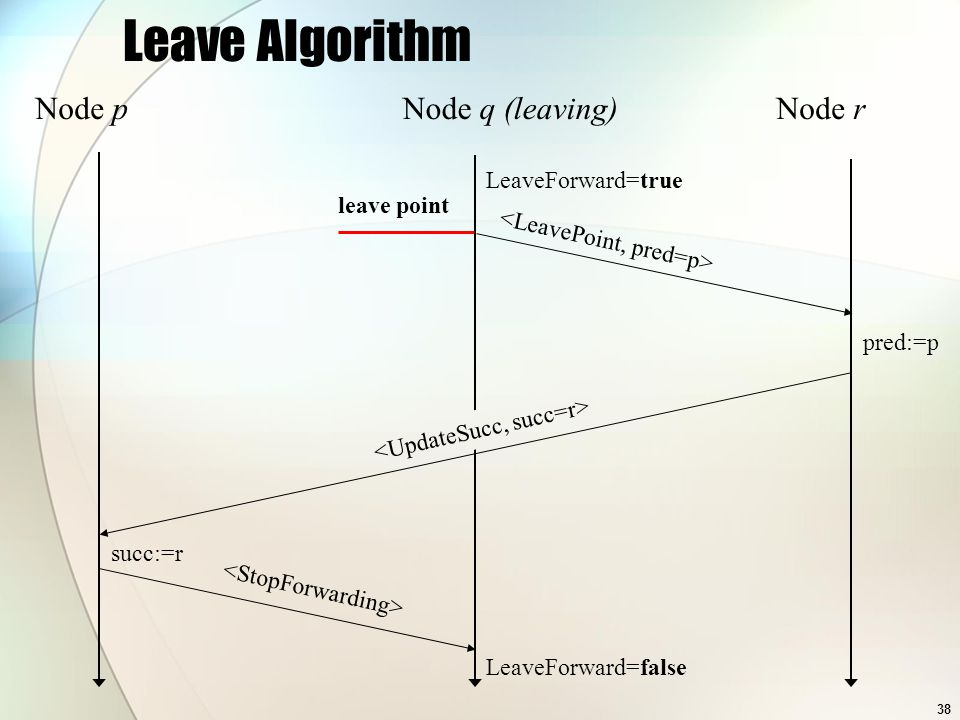 38 Leave Algorithm pred:=p succ:=r LeaveForward=true LeaveForward=false Node pNode q (leaving)Node r leave point