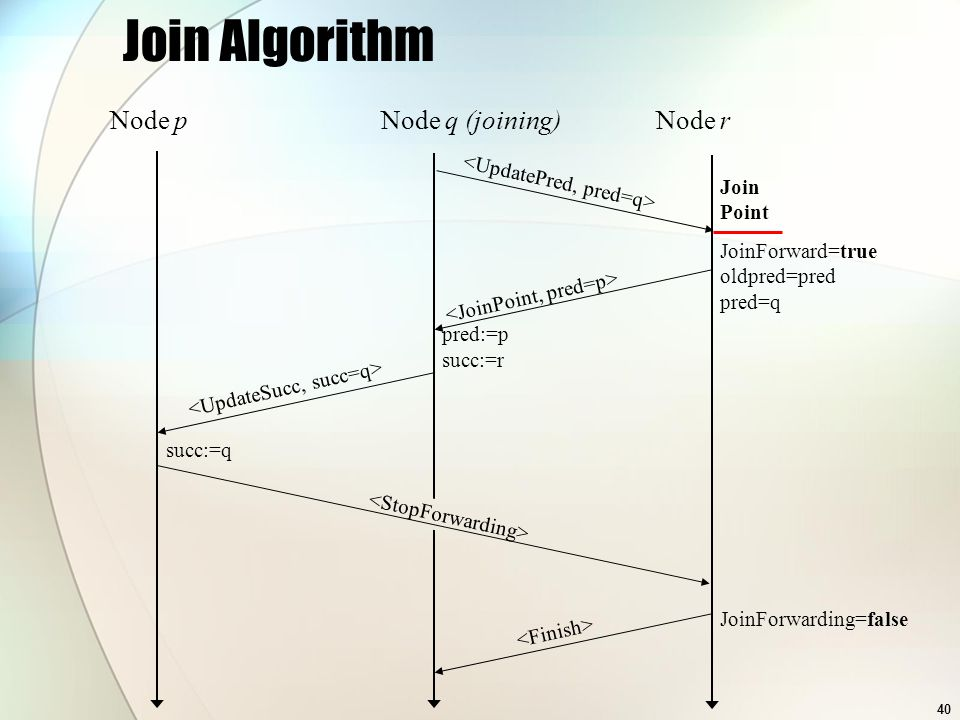 40 Join Algorithm Join Point JoinForward=true oldpred=pred pred=q JoinForwarding=false succ:=q pred:=p succ:=r Node pNode q (joining)Node r