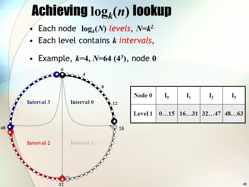 49 Achieving log k (n) lookup Interval 1Interval 2 Interval 3Interval 0 0 32 48 4 8 12 16 I3I3 I2I2 I1I1 I0I0 Node 0 48…6332…4716…310…15Level 1 Each node log k (N) levels, N=k L Each level contains k intervals, Example, k=4, N=64 (4 3 ), node 0