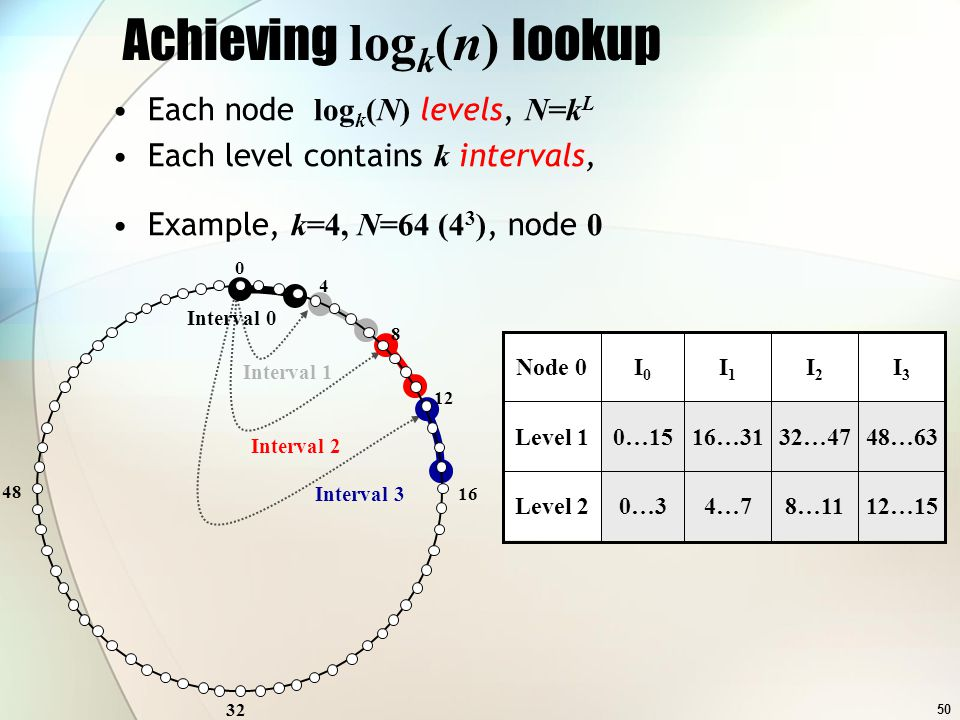 50 I3I3 I2I2 I1I1 I0I0 Node 0 48…6332…4716…310…15Level 1 Interval 2 Interval 1 Interval 3 Interval 0 Achieving log k (n) lookup 0 32 48 4 8 12 16 Each node log k (N) levels, N=k L Each level contains k intervals, Example, k=4, N=64 (4 3 ), node 0 I3I3 I2I2 I1I1 I0I0 Node 0 12…158…114…70…3Level 2 48…6332…4716…310…15Level 1