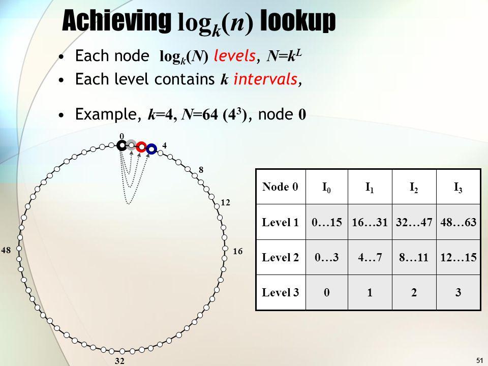 51 I3I3 I2I2 I1I1 I0I0 Node 0 12…158…114…70…3Level 2 48…6332…4716…310…15Level 1 Achieving log k (n) lookup 0 32 48 4 8 12 16 I3I3 I2I2 I1I1 I0I0 Node