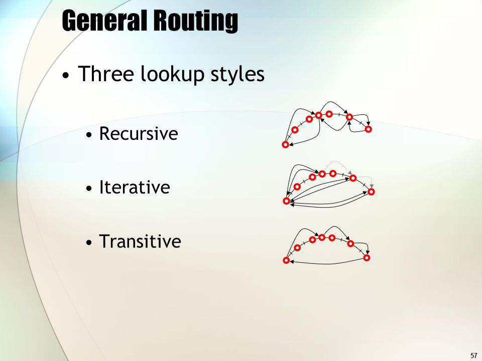 57 General Routing Three lookup styles Recursive Iterative Transitive