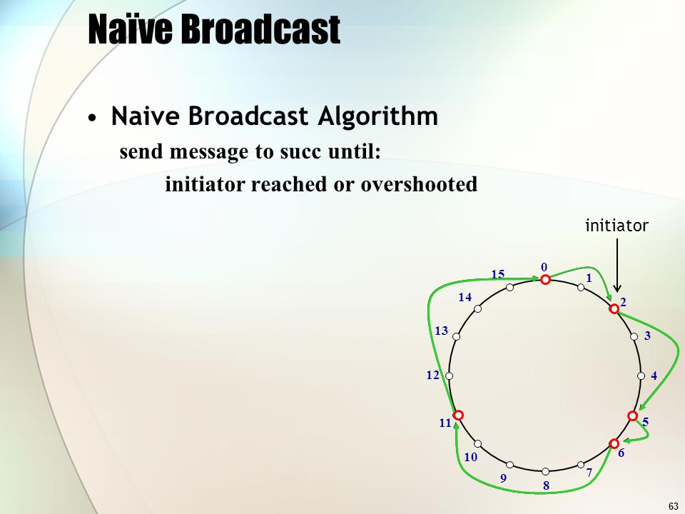 63 Naïve Broadcast Naive Broadcast Algorithm send message to succ until: initiator reached or overshooted 2 11 6 5 0 1 3 4 7 8 9 10 15 14 13 12 initiator