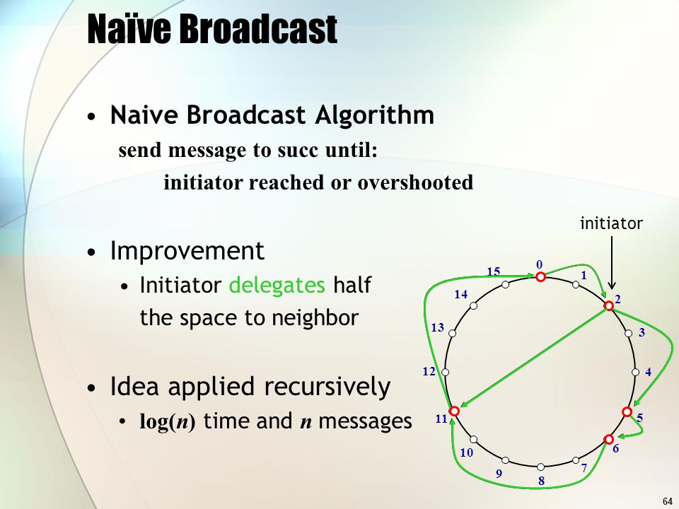 64 Naïve Broadcast Naive Broadcast Algorithm send message to succ until: initiator reached or overshooted Improvement Initiator delegates half the space to neighbor Idea applied recursively log(n) time and n messages 2 11 6 5 0 1 3 4 7 8 9 10 15 14 13 12 initiator