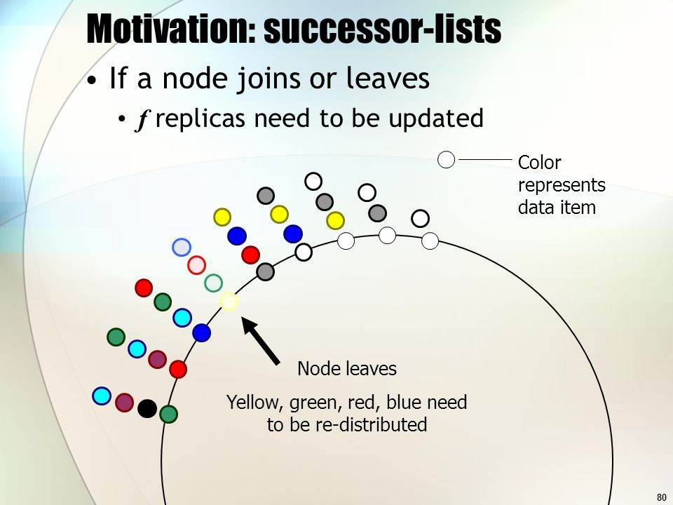 80 Motivation: successor-lists If a node joins or leaves f replicas need to be updated Color represents data item Node leaves Yellow, green, red, blue need to be re-distributed