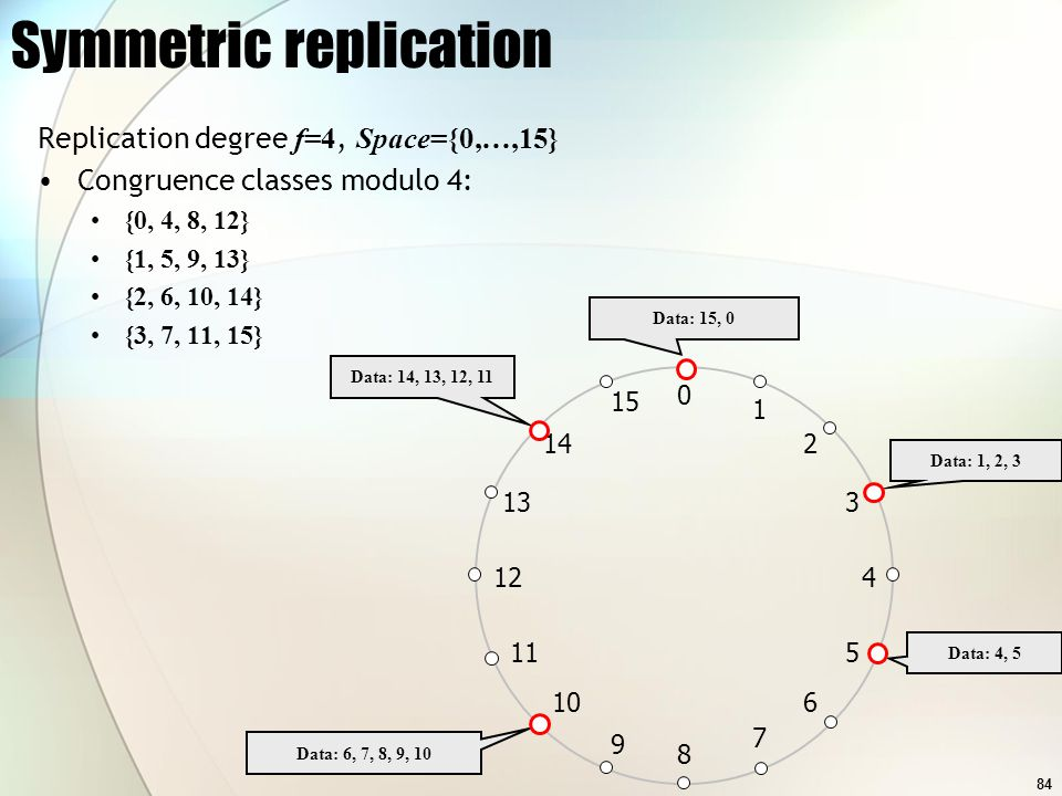 84 Symmetric replication Replication degree f=4, Space={0,…,15} Congruence classes modulo 4: {0, 4, 8, 12} {1, 5, 9, 13} {2, 6, 10, 14} {3, 7, 11, 15} 0 1 2 15 14 133 12 11 4 5 6 9 8 7 10 Data: 15, 0 Data: 1, 2, 3 Data: 4, 5 Data: 14, 13, 12, 11 Data: 6, 7, 8, 9, 10