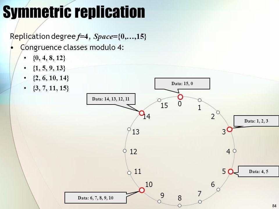 84 Symmetric replication Replication degree f=4, Space={0,…,15} Congruence classes modulo 4: {0, 4, 8, 12} {1, 5, 9, 13} {2, 6, 10, 14} {3, 7, 11, 15}