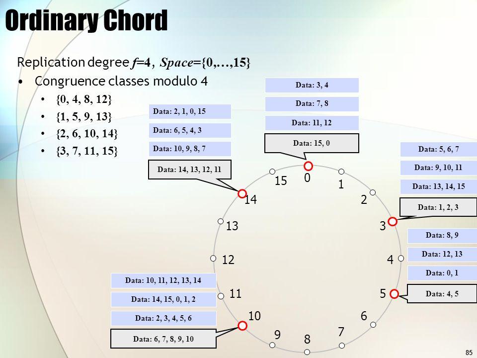 85 Ordinary Chord Replication degree f=4, Space={0,…,15} Congruence classes modulo 4 {0, 4, 8, 12} {1, 5, 9, 13} {2, 6, 10, 14} {3, 7, 11, 15} 0 1 2 1